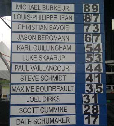Here's a shot of the scoreboard from Festival Hommes Forts Warwick.  IronMind® | Photo courtesy of Jean Fréchette.